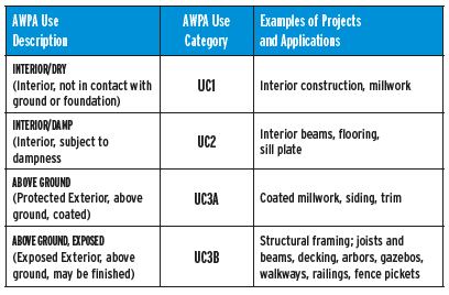 AQPA Category use Chart for Ecolife Treated Wood