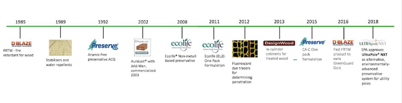 History Of Innovation Treated Wood